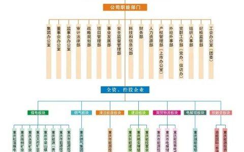 重庆市能源投资集团旗下企业集群名单