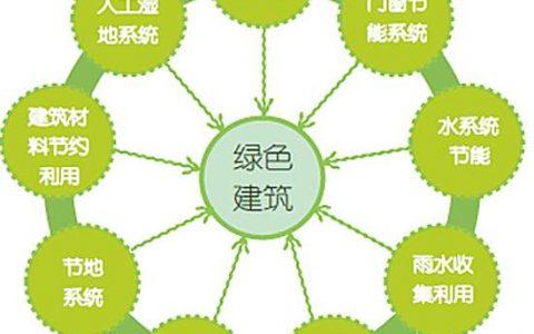 重庆市绿色建筑评价标识管理办法(试行版)